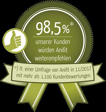 98,5% unserer Kunden würden Anifit weiterempfehlen